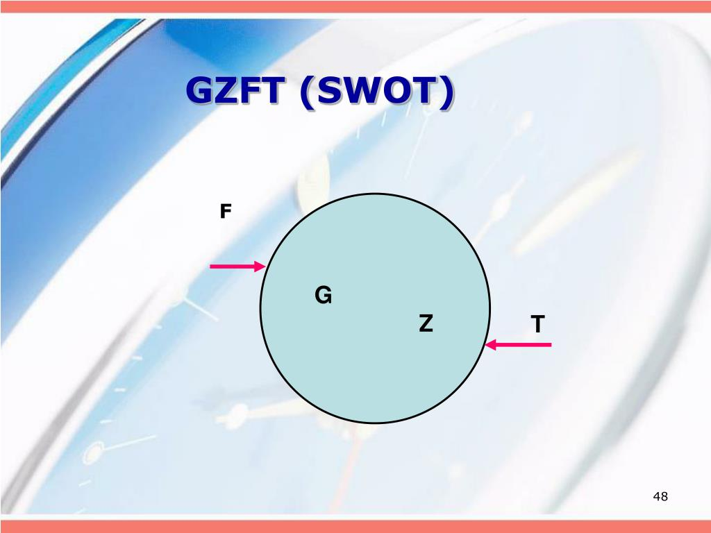 GZFT (SWOT)