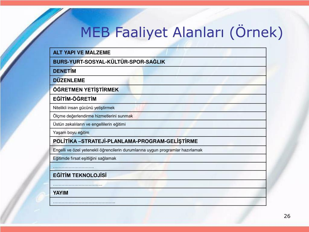 MEB Faaliyet Alanları (Örnek)