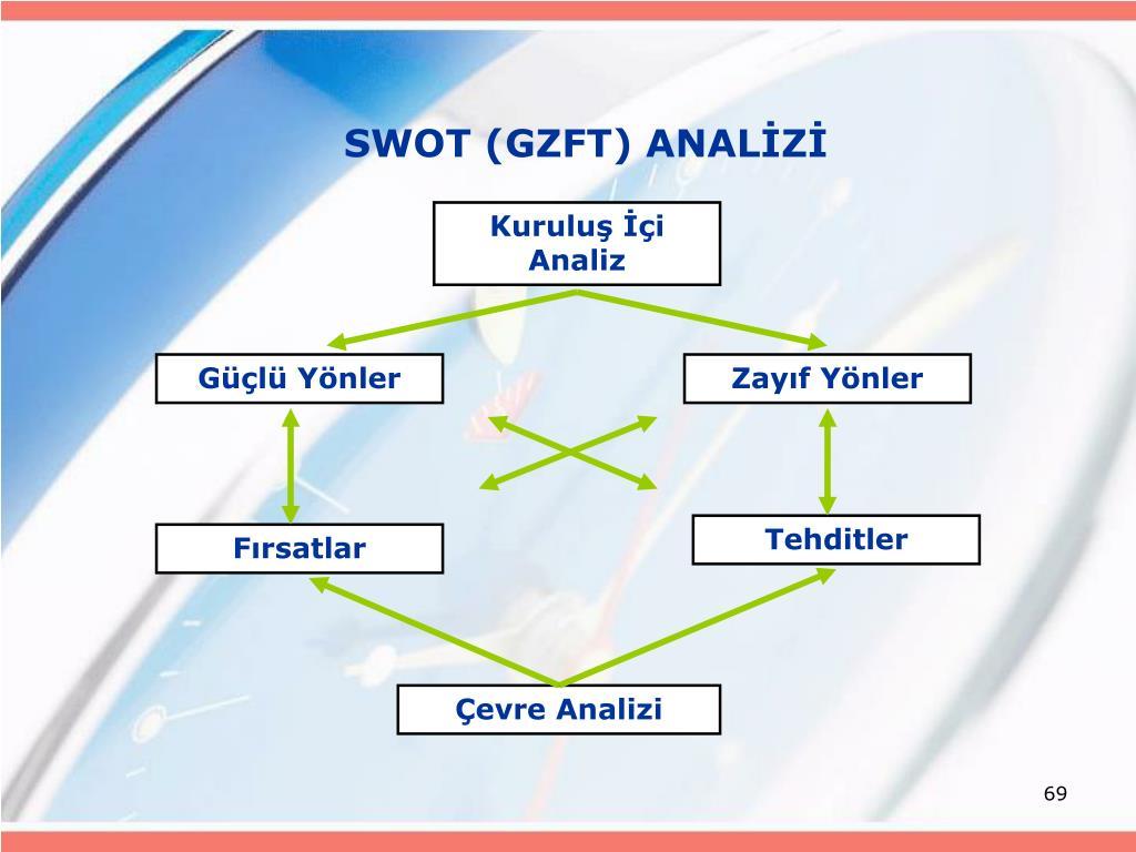 SWOT (GZFT) ANALİZİ