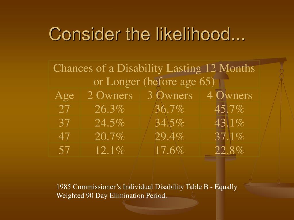 Consider the likelihood...