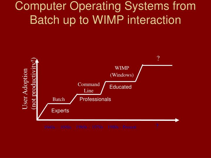Computer Operating Systems from Batch up to WIMP interaction