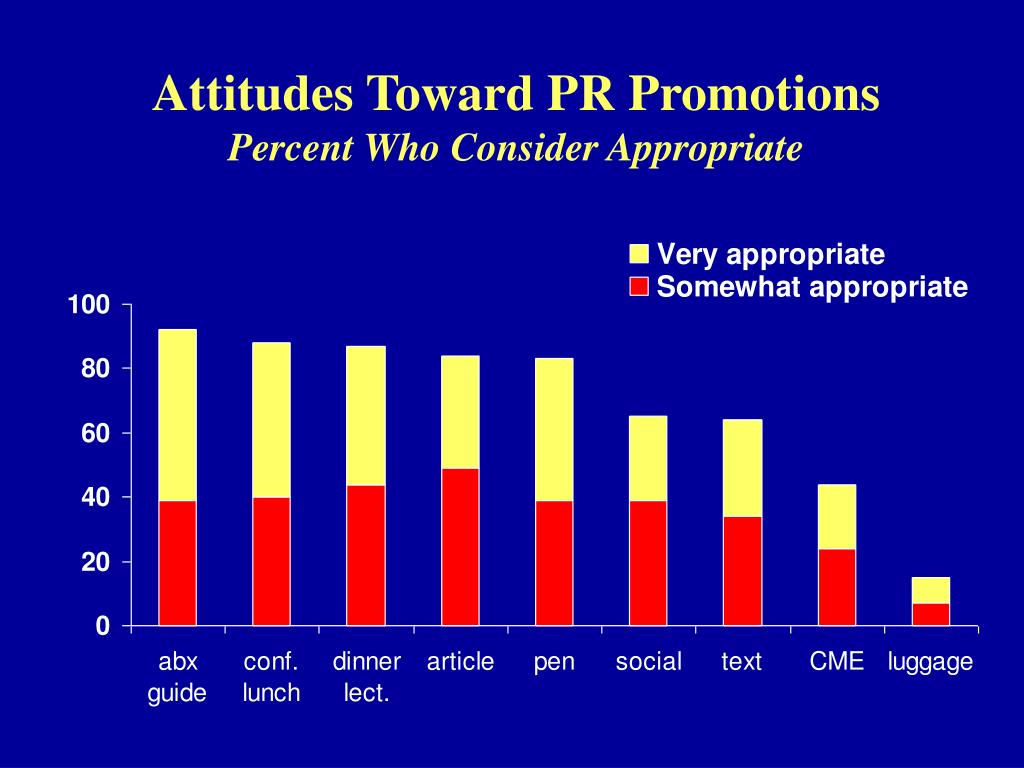 Attitudes Toward PR Promotions