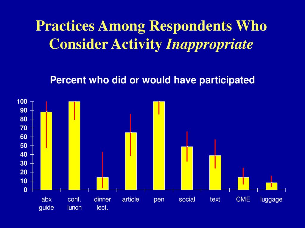 Practices Among Respondents Who Consider Activity