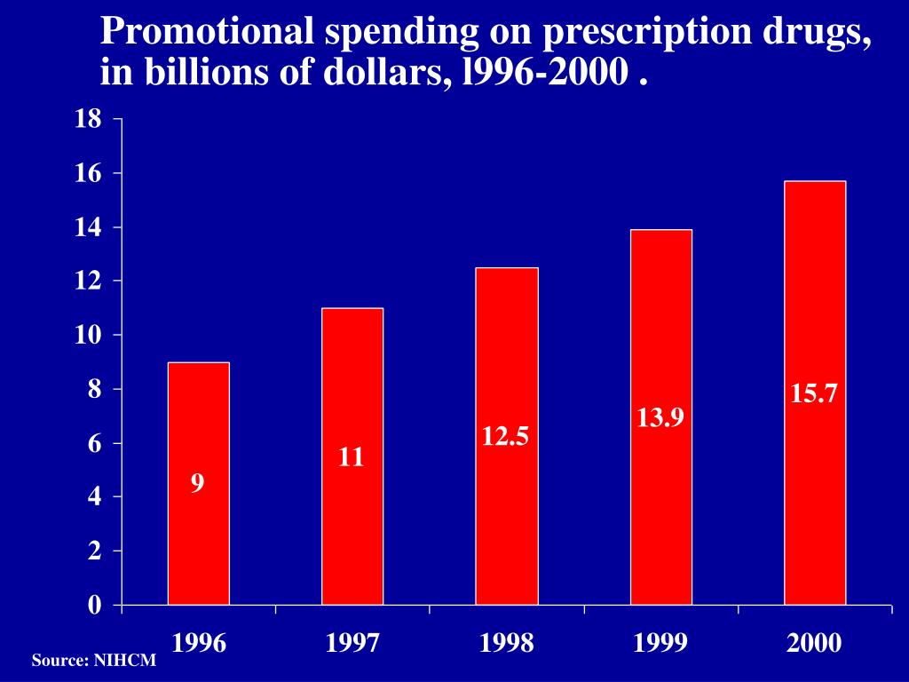 Promotional spending on prescription drugs,