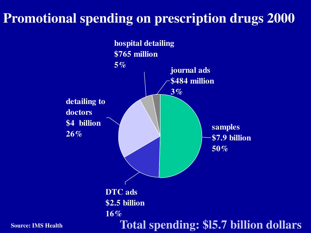 Promotional spending on prescription drugs 2000
