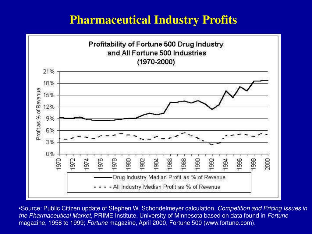 Pharmaceutical Industry Profits