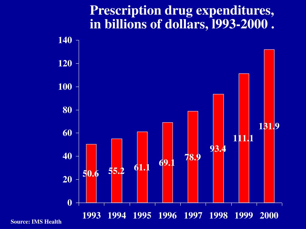 Prescription drug expenditures,