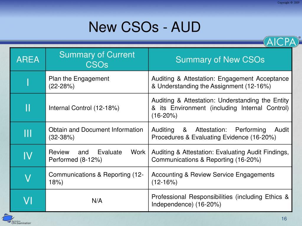 New CSOs - AUD