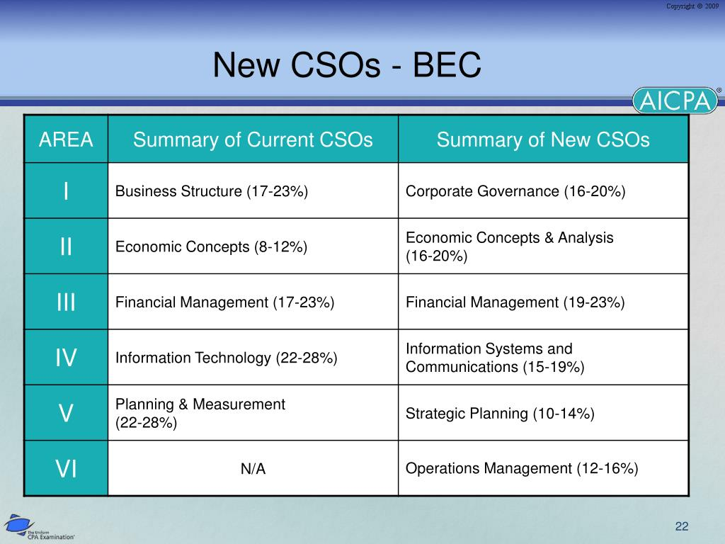 New CSOs - BEC
