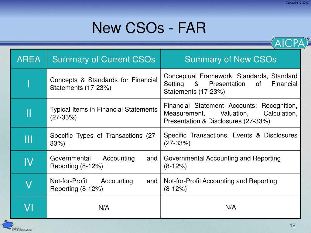 New CSOs - FAR