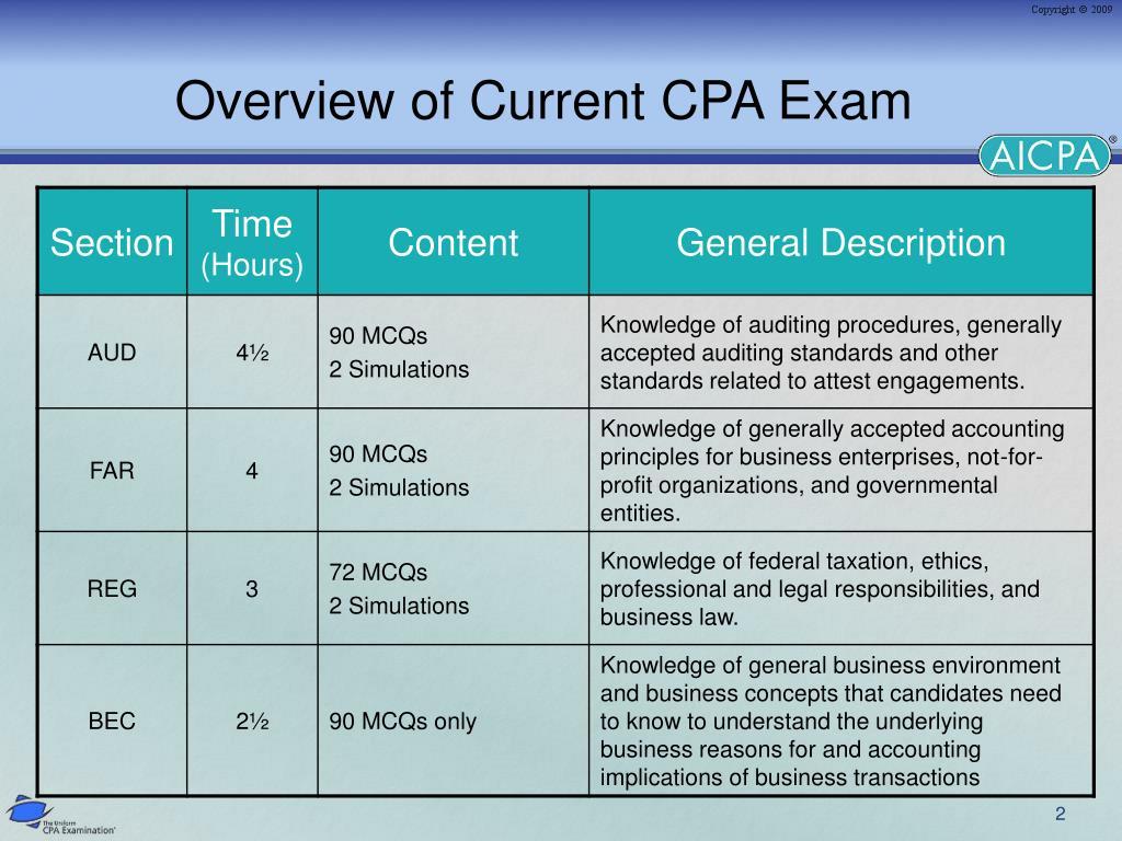 Overview of Current CPA Exam