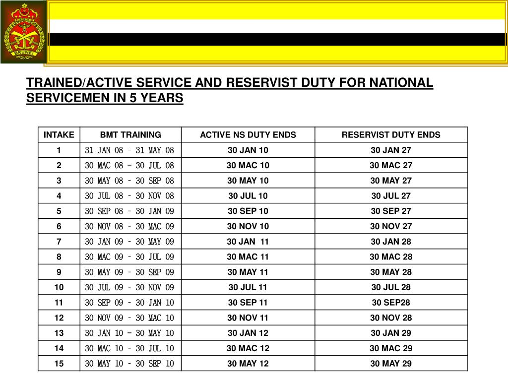 TRAINED/ACTIVE SERVICE AND RESERVIST DUTY FOR NATIONAL SERVICEMEN IN 5 YEARS