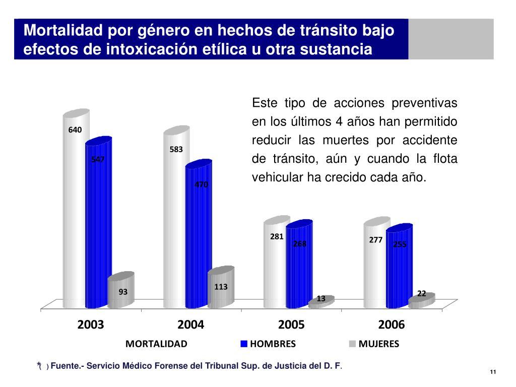 Mortalidad por género en hechos de tránsito bajo