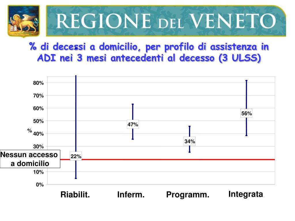 % di decessi a domicilio, per profilo di assistenza in ADI nei 3 mesi antecedenti al decesso (3 ULSS)