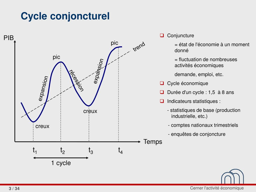 Cycle conjoncturel