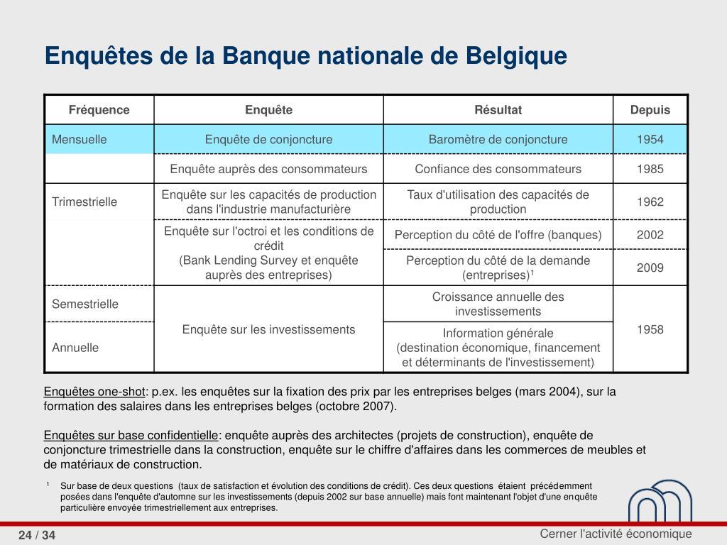 Enquêtes de la Banque nationale de Belgique