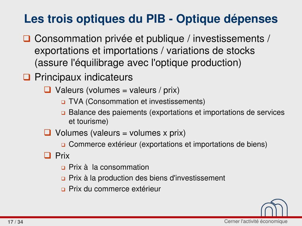 Les trois optiques du PIB - Optique dépenses