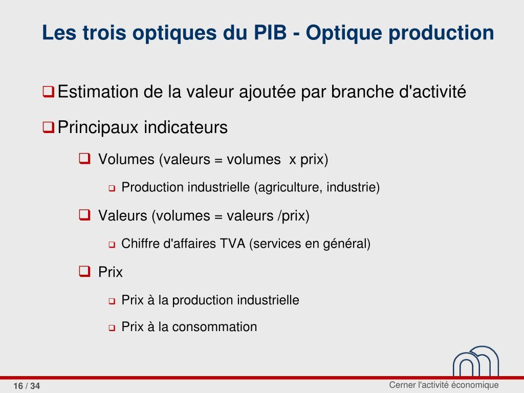 Les trois optiques du PIB - Optique production
