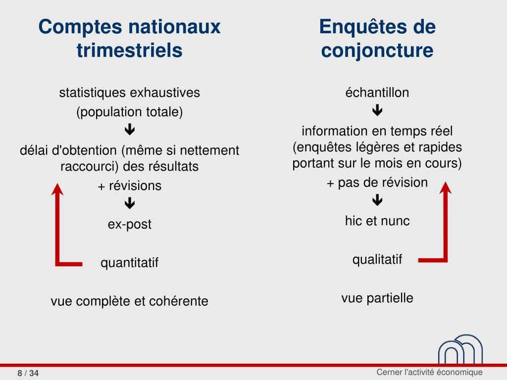 Comptes nationaux trimestriels