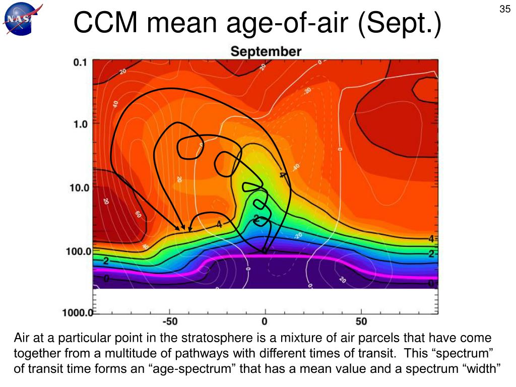 CCM mean age-of-air (Sept.)