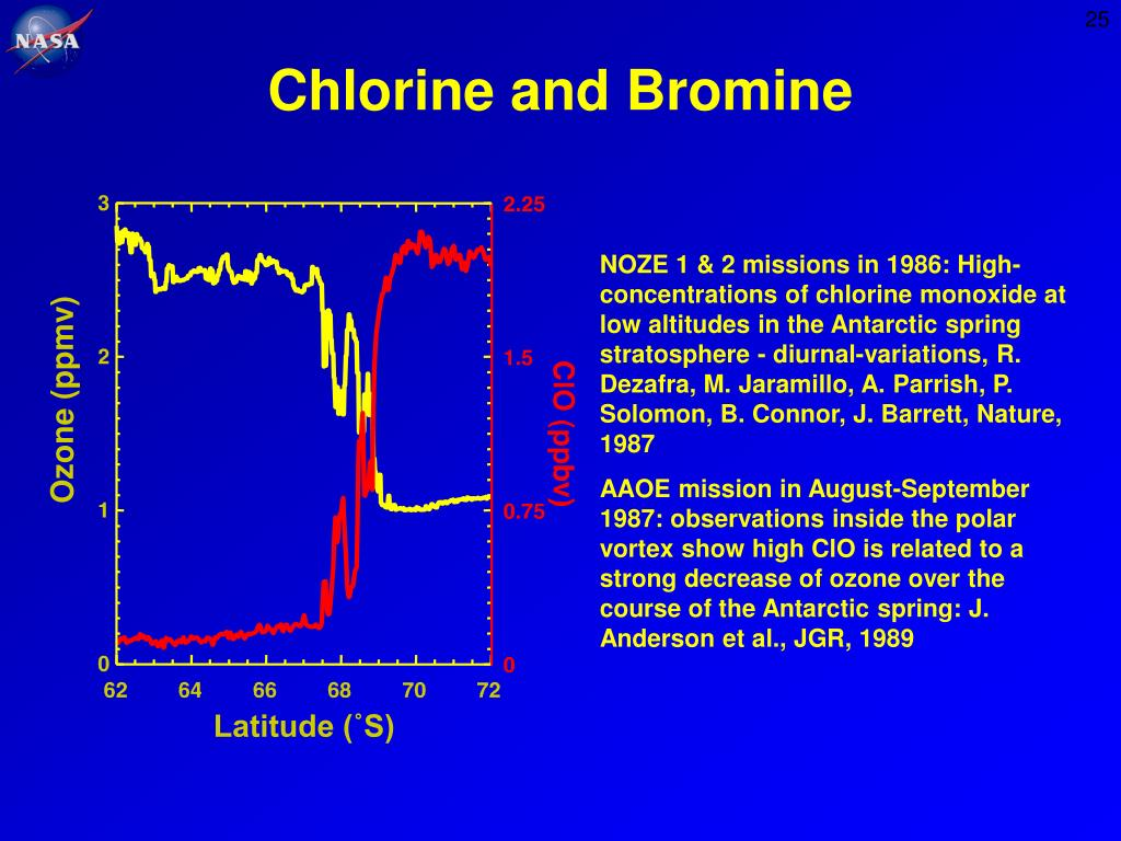 Chlorine and Bromine