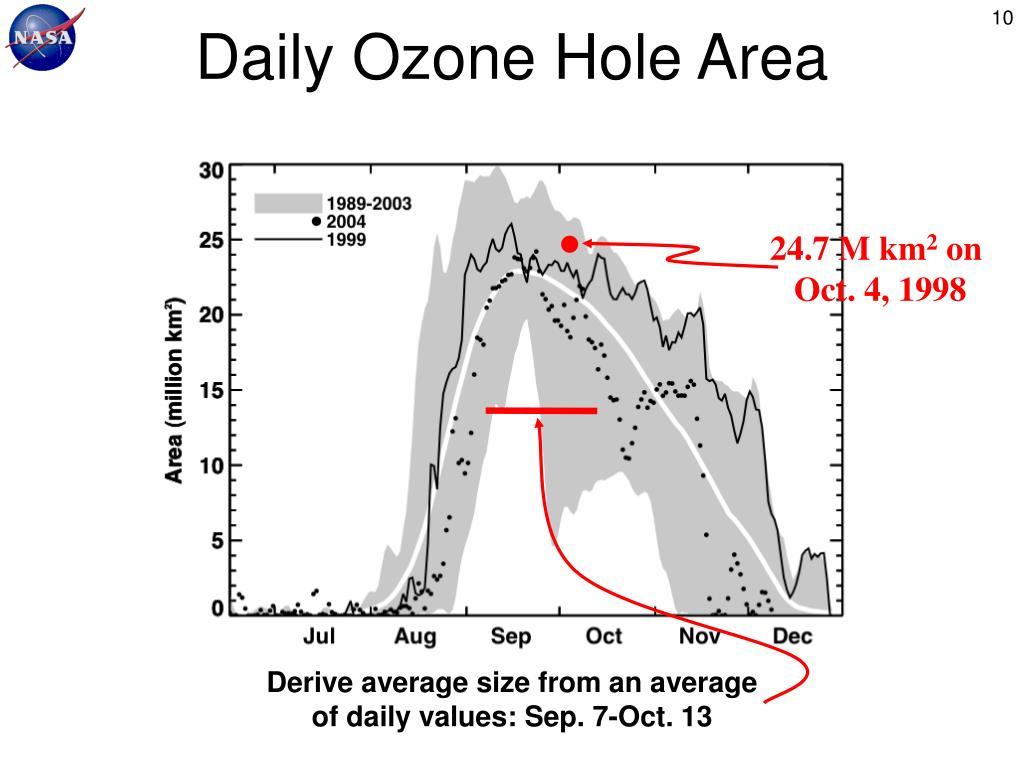 Daily Ozone Hole Area