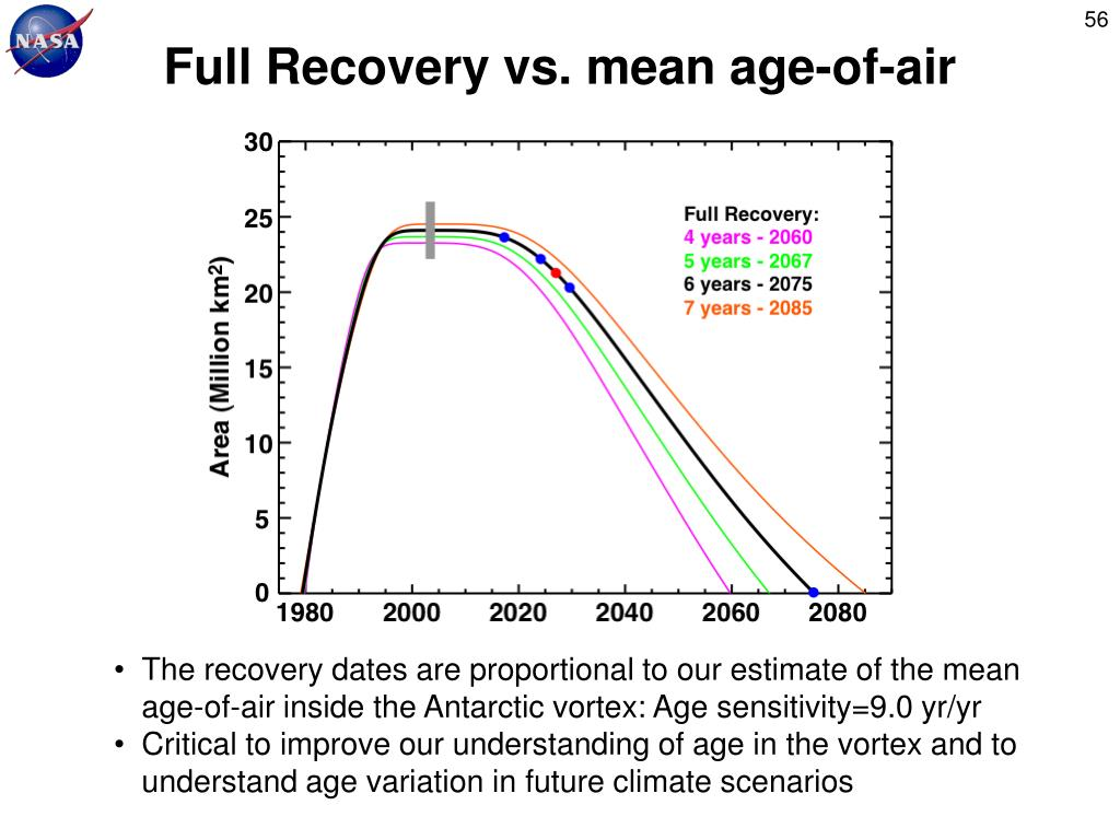 Full Recovery vs. mean age-of-air
