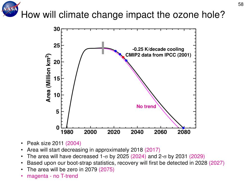 How will climate change impact the ozone hole?