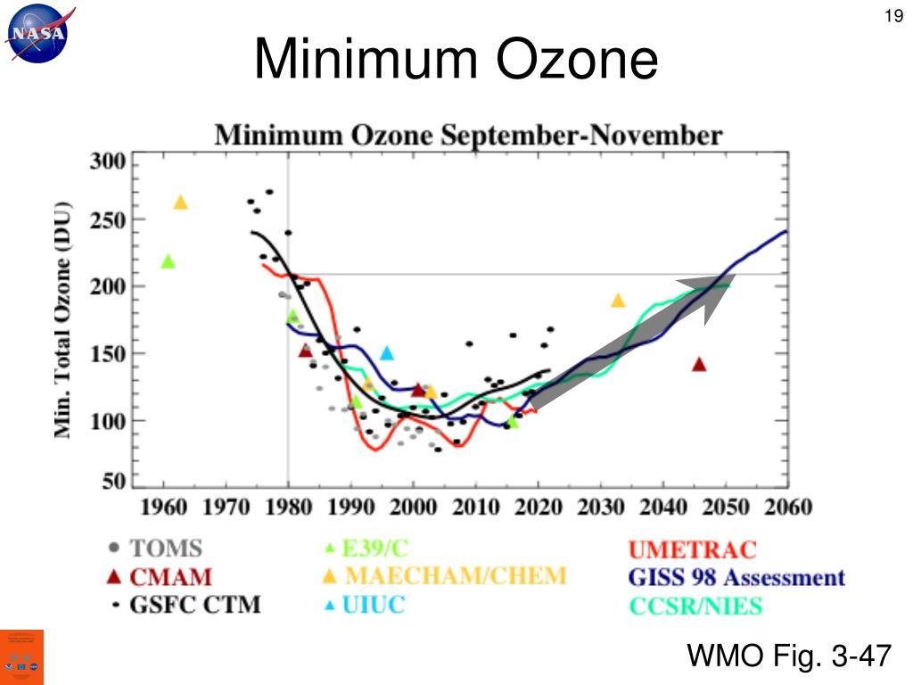 Minimum Ozone