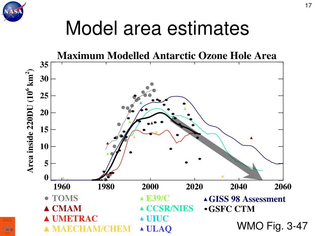 Model area estimates