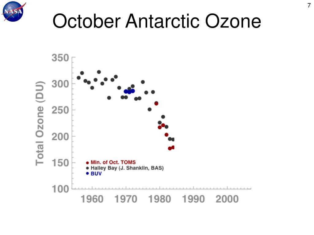 October Antarctic Ozone