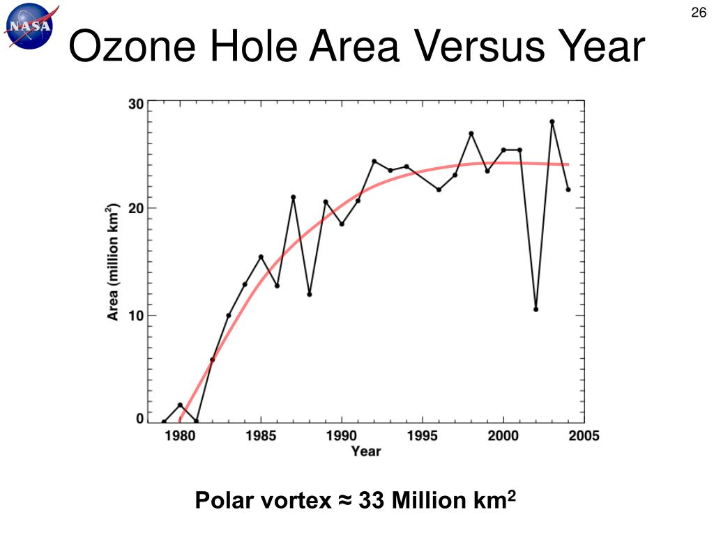 Ozone Hole Area Versus Year