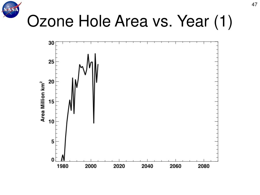 Ozone Hole Area vs. Year (1)