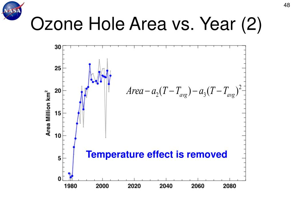 Ozone Hole Area vs. Year (2)