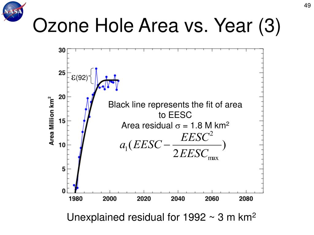 Ozone Hole Area vs. Year (3)