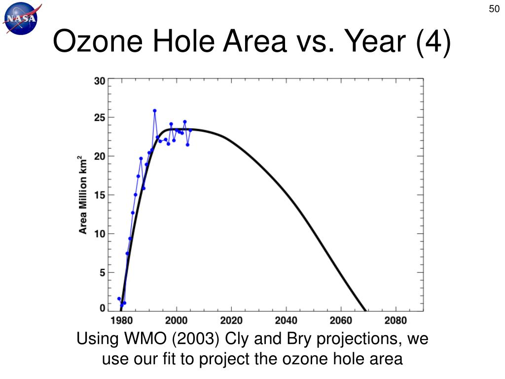 Ozone Hole Area vs. Year (4)