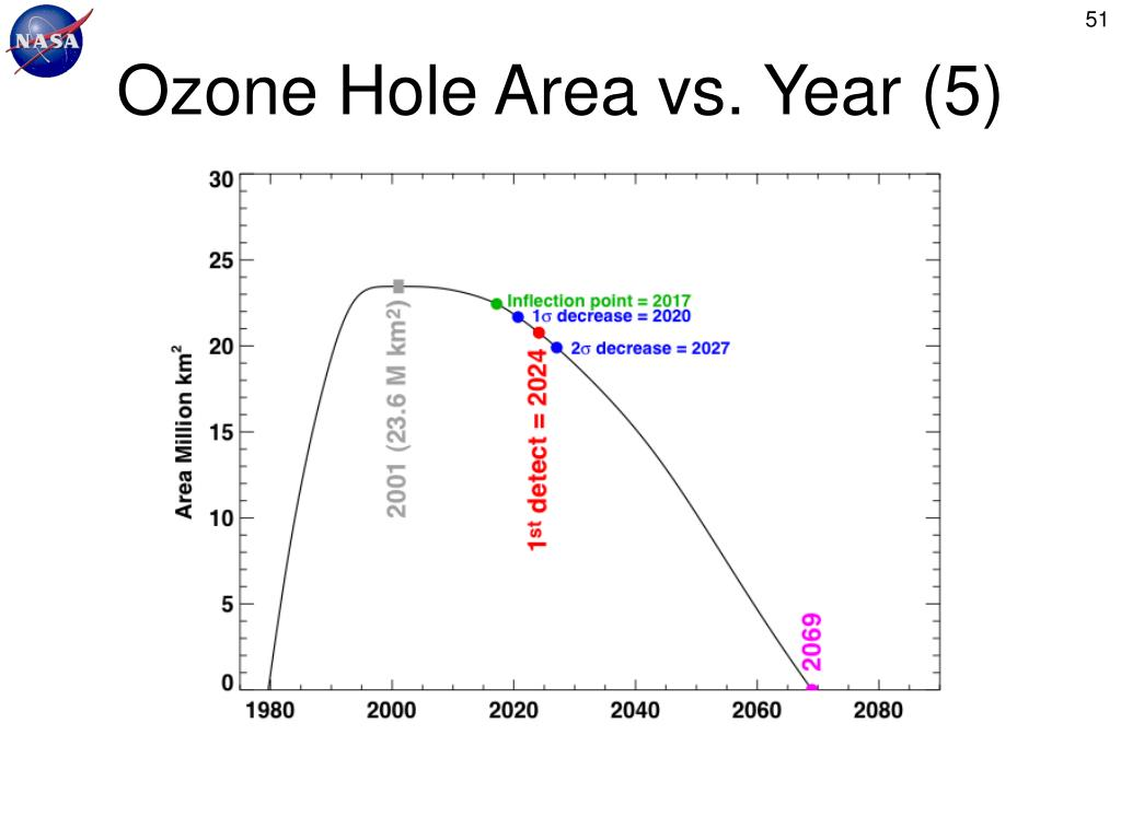Ozone Hole Area vs. Year (5)