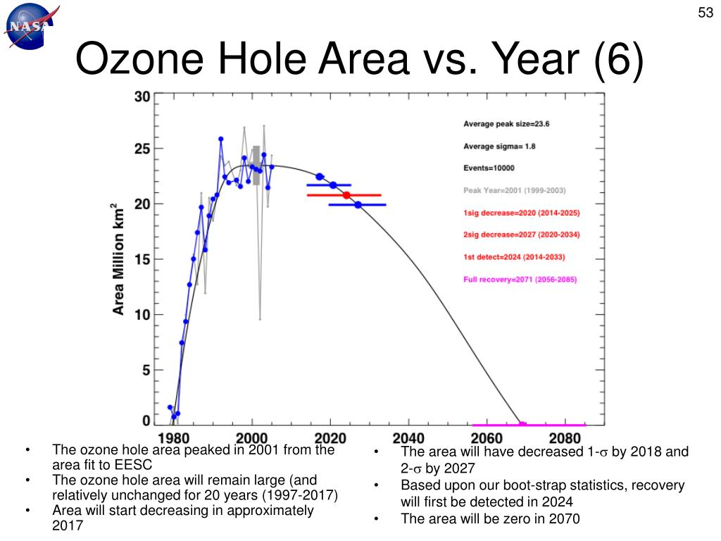 Ozone Hole Area vs. Year (6)
