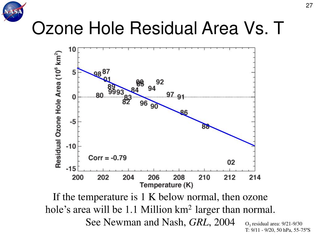 Ozone Hole Residual Area Vs. T