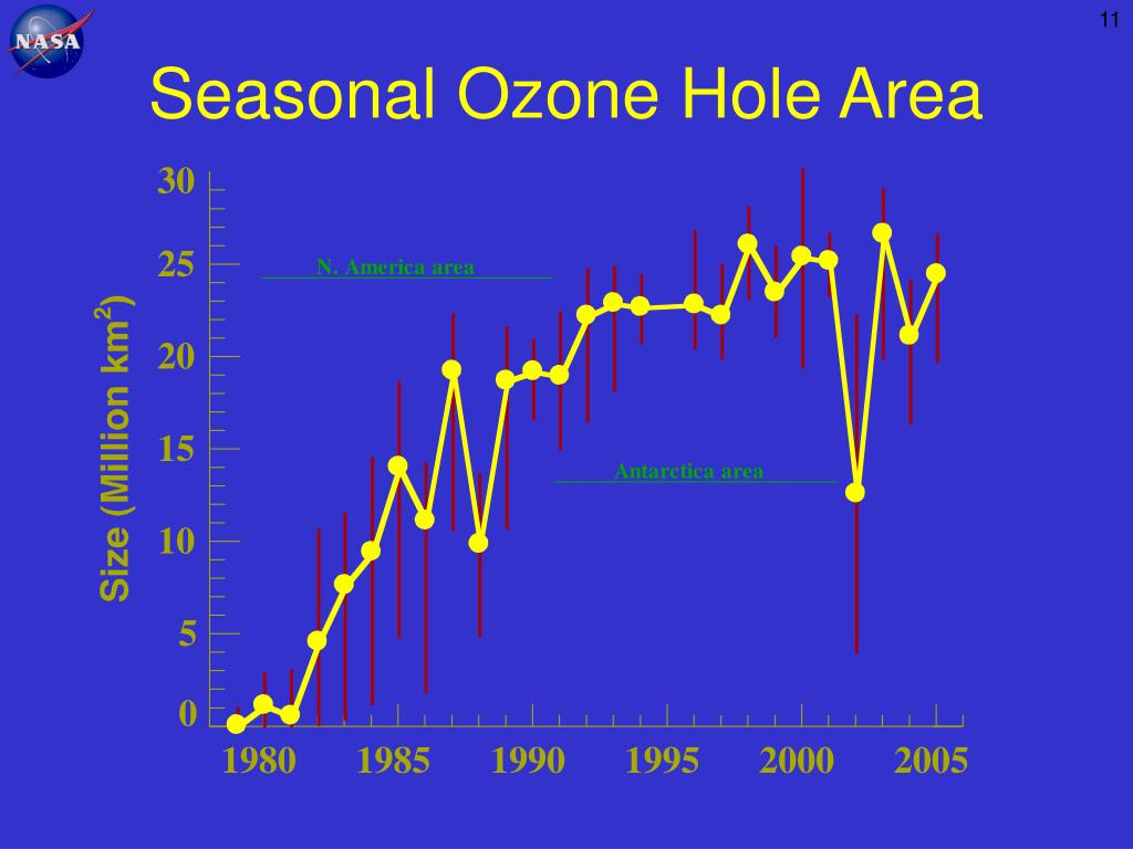 Seasonal Ozone Hole Area