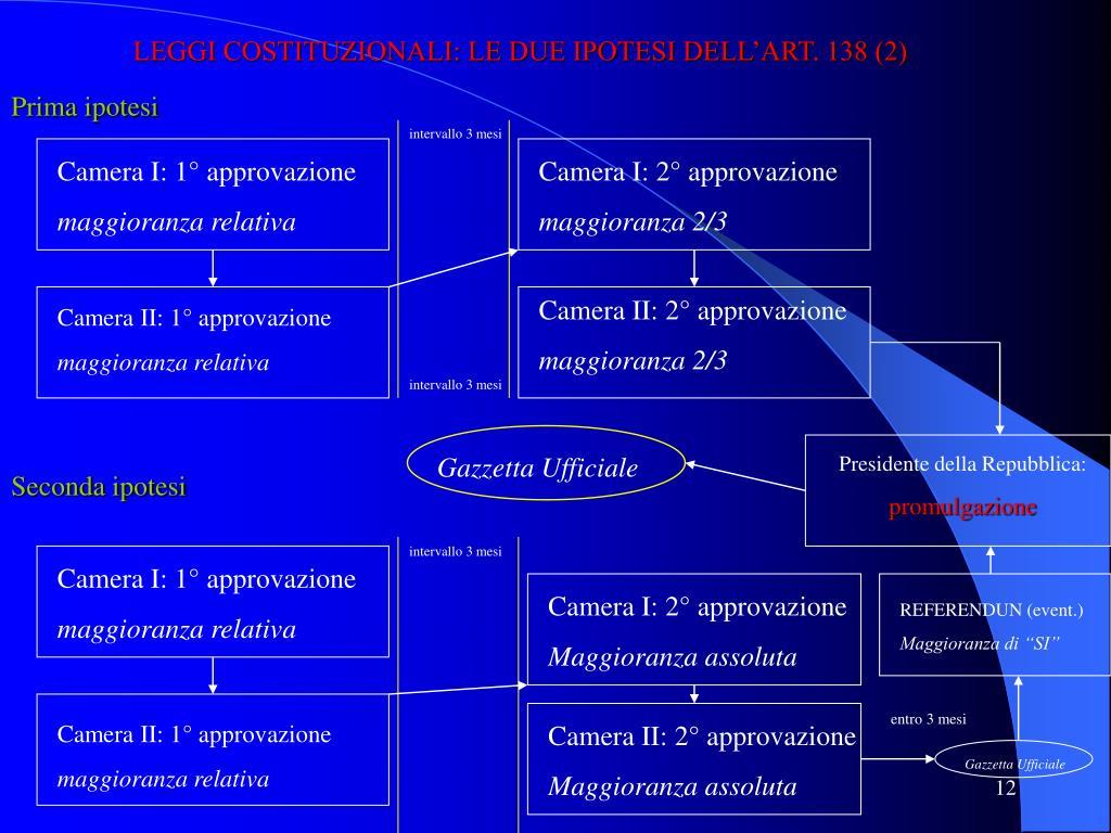 LEGGI COSTITUZIONALI: LE DUE IPOTESI DELL'ART. 138 (2)