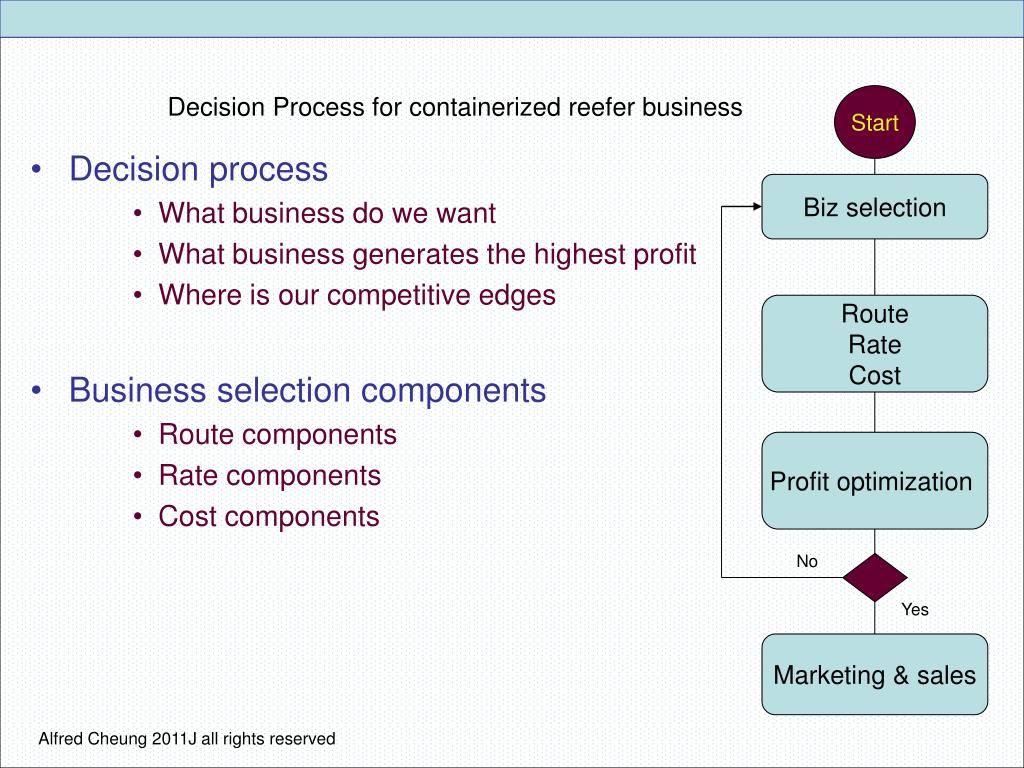 Decision Process for containerized reefer business