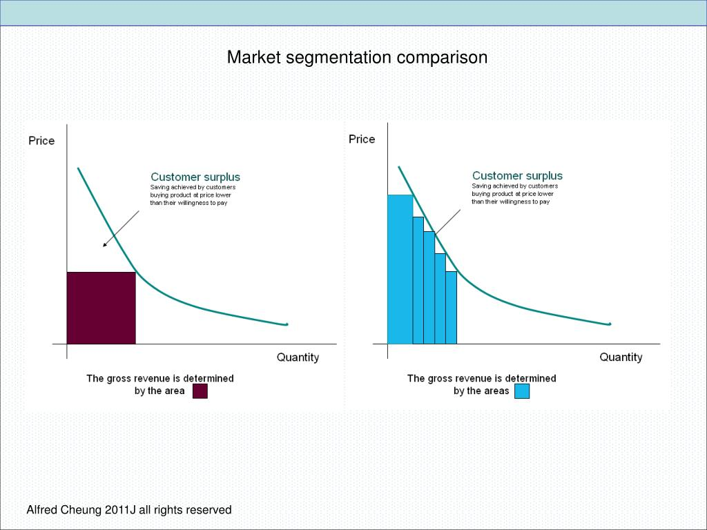 Market segmentation comparison