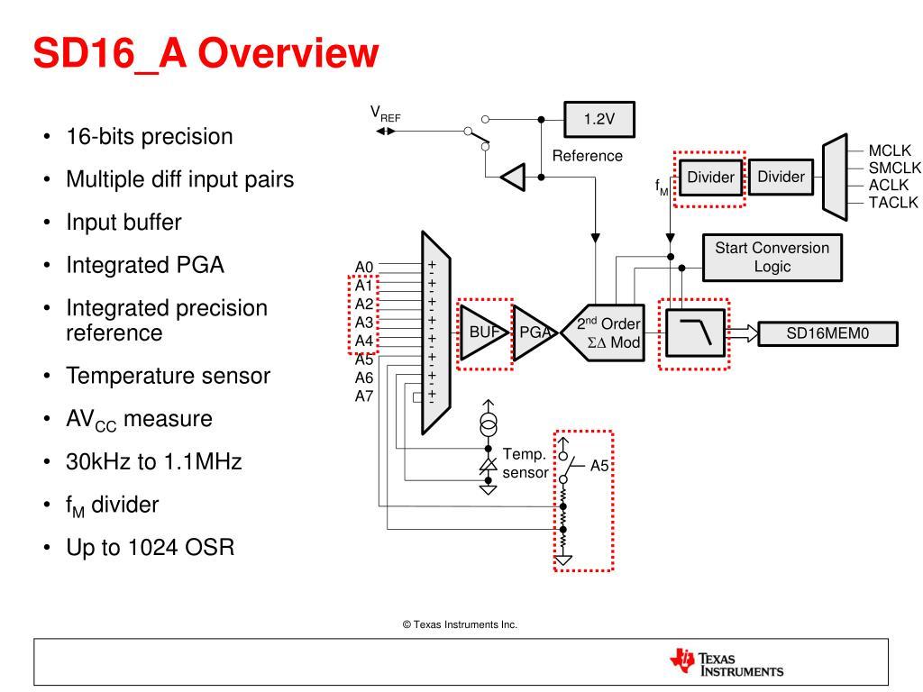 16-bits precision