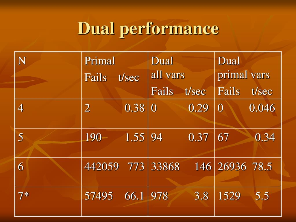 Dual performance