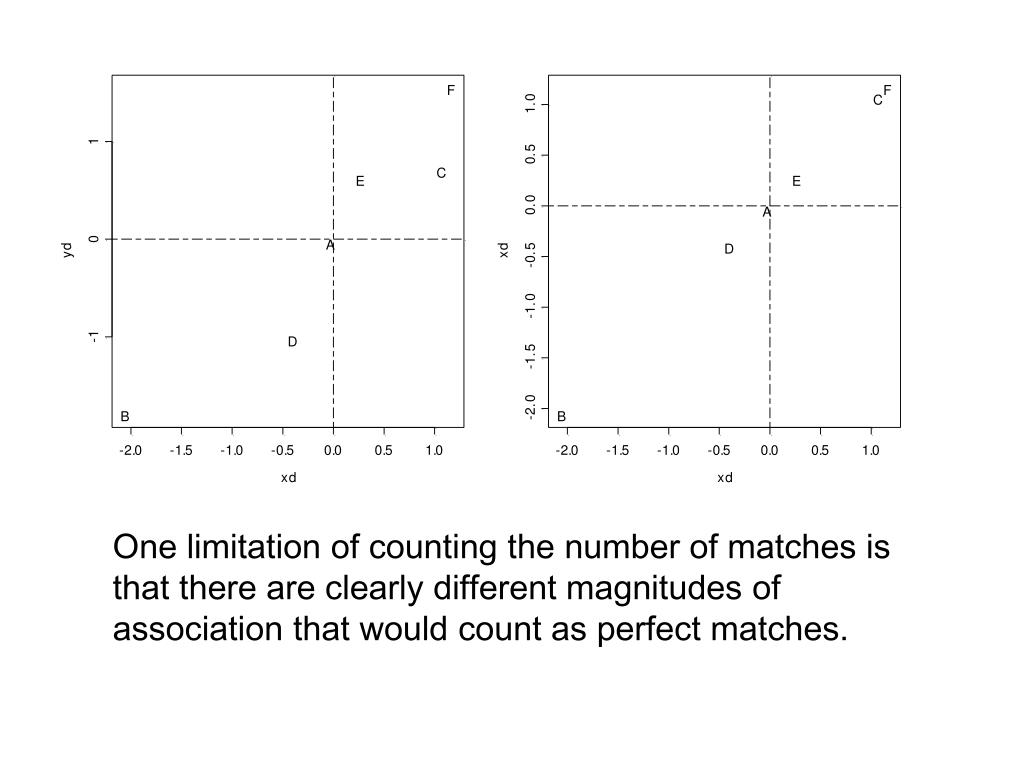 One limitation of counting the number of matches is that there are clearly different magnitudes of association that would count as perfect matches.
