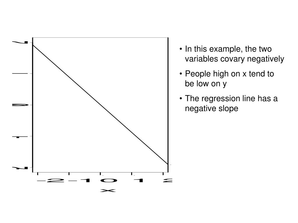 In this example, the two variables covary negatively