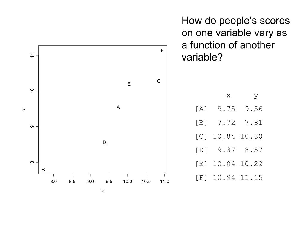 How do people's scores on one variable vary as a function of another variable?