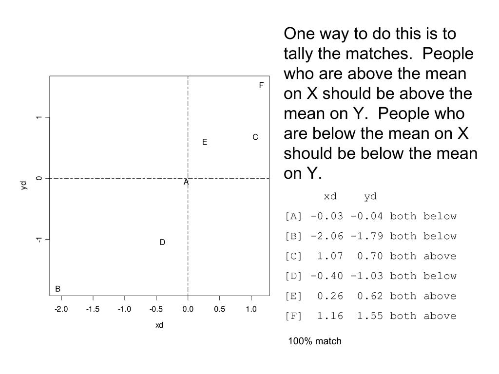 One way to do this is to tally the matches.  People who are above the mean on X should be above the mean on Y.  People who are below the mean on X should be below the mean on Y.