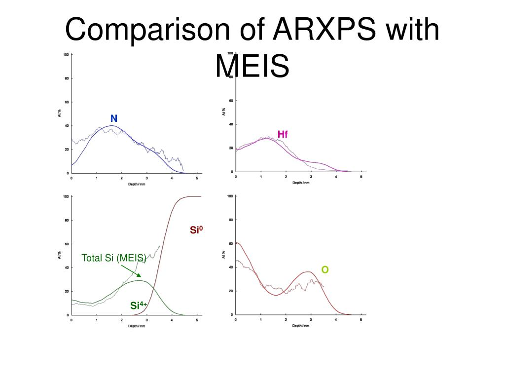 Comparison of ARXPS with MEIS